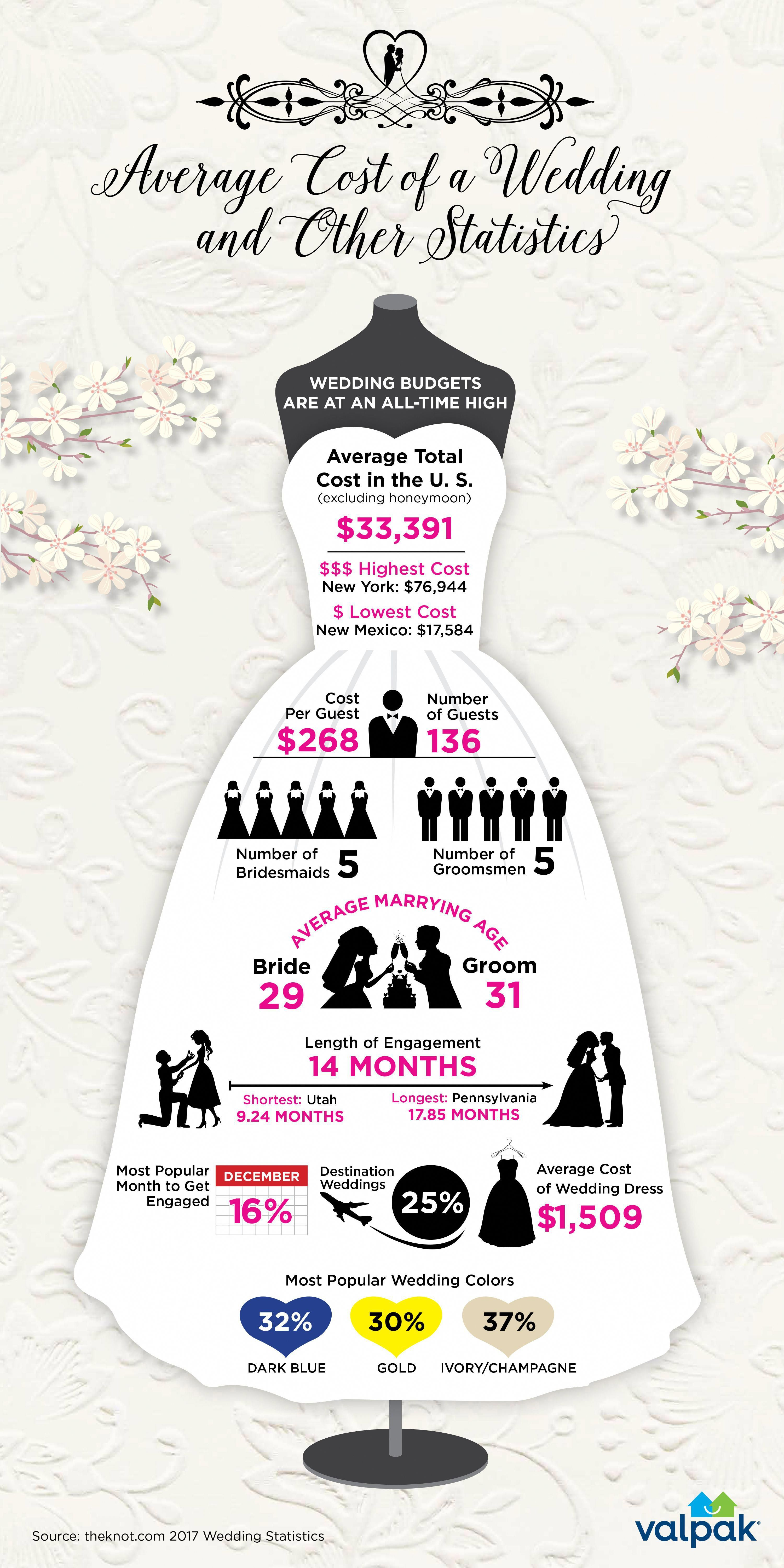 Average Cost Of A Small Wedding.Did You Know The Average Cost Of A Wedding In 2017 Was 33k Let