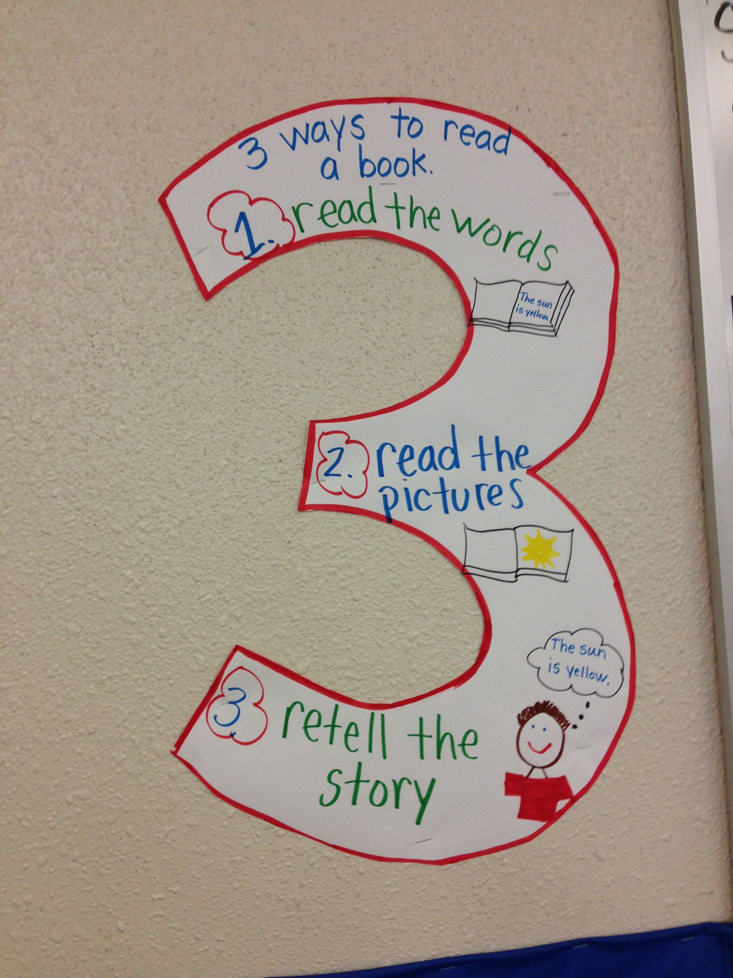 This Useful Daily 5 Three Ways To Read A Book Poster Is