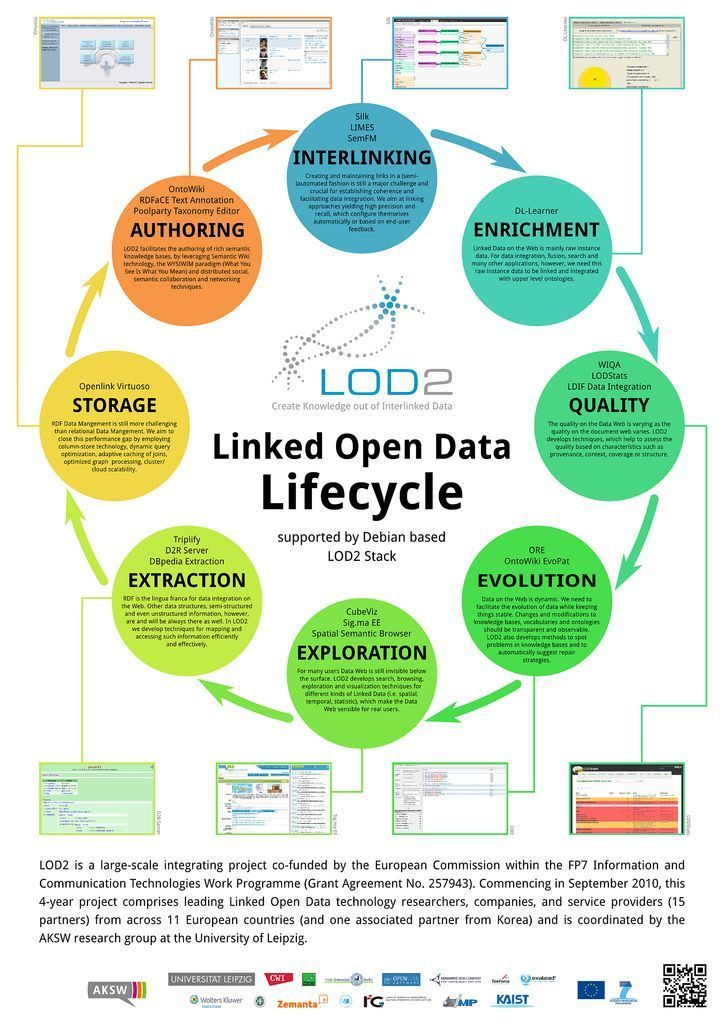 phpindia09  RT @phpindia09 #OpenData LifeCycle #Statistics - linking agreement template