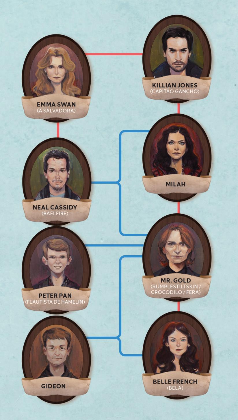 """Como é a árvore genealógica da série """"Once Upon a"""