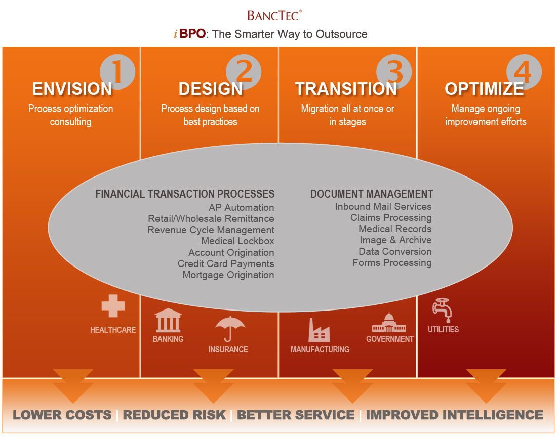 The transportation network business process efficiency lower costs - Leading Business Process Outsourcing Bpo Company Shares Infographic What Banctec Bpo Looks Like