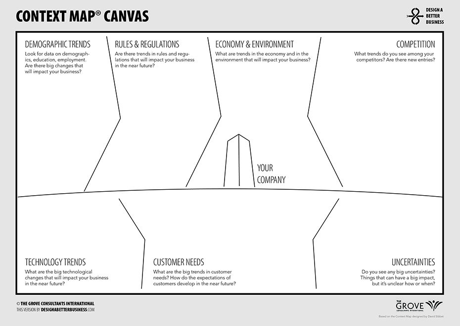Dbb Context Map Canvas  Plan And Think    Service