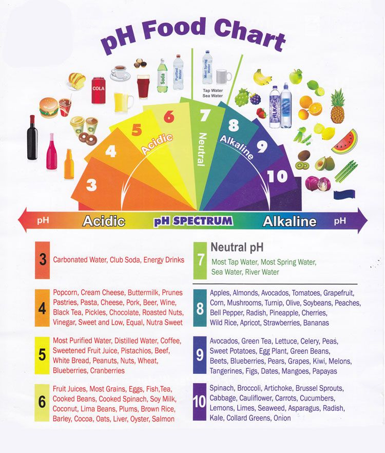 Free Ph Food Chart Printable Preventing And Fighting A Dreaded Disease Acidic Food Chart Health And Nutrition Alkaline Diet