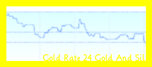 Gold Rate Today 22k Kerala In 2020 Gold Rate Today Gold Rate Gold Price In India
