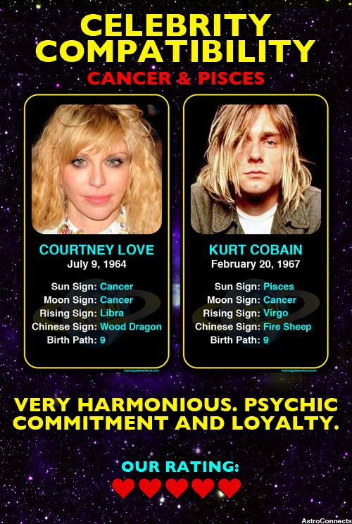 How Compatible Are Celebrity Couples Based on Their Zodiac ...