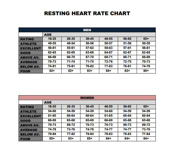 Resting Heart Rate Chart For Men And Women This Shows You The