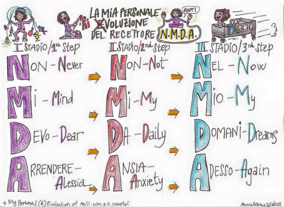 Alessia Bellino Modena Italy The Anti Nmda Receptor