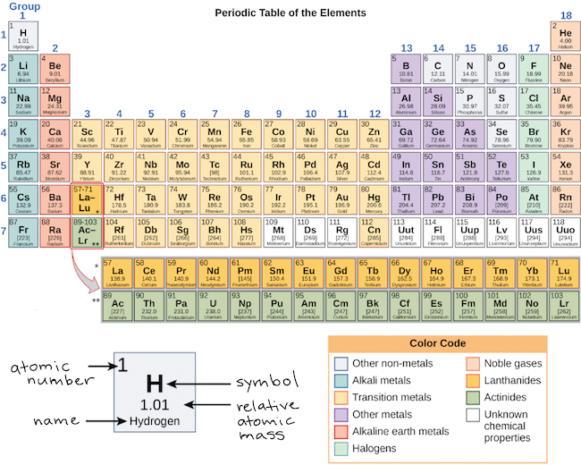 That's because the periodic table isn't just a big bucket
