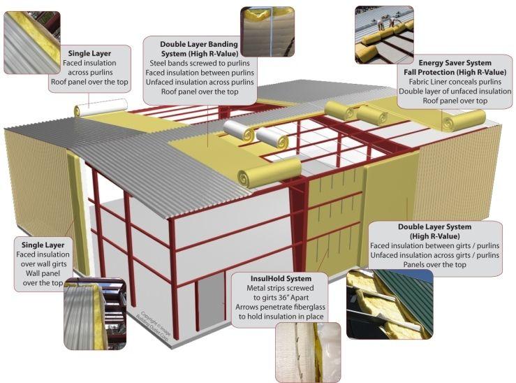 Steel Building Insulation Options Metal Building