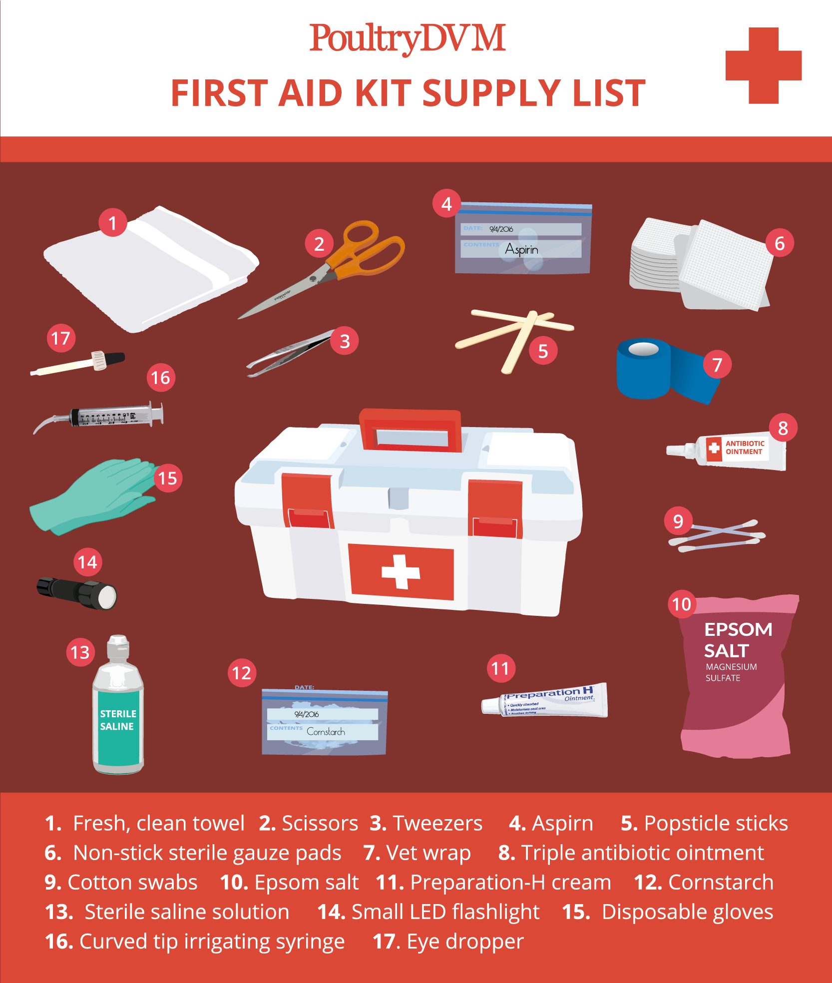 Poultry Homesteading Chickens Backyardchickens Chickendvm Chickenhealth Keepingchickens Infograph First Aid Supplies Health And Safety Poster First Aid