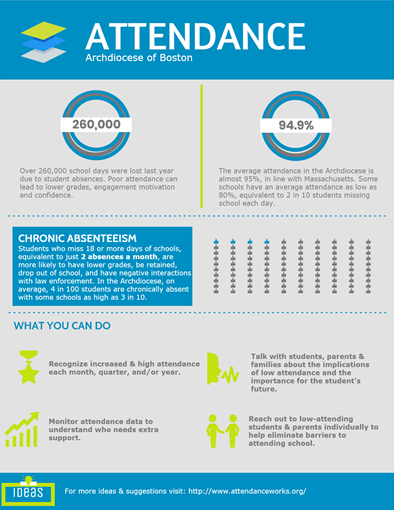Did You Know That September Is Attendance Awareness Month Click Here For More Information About The Importance Of Daily At School Days Infographic Informative