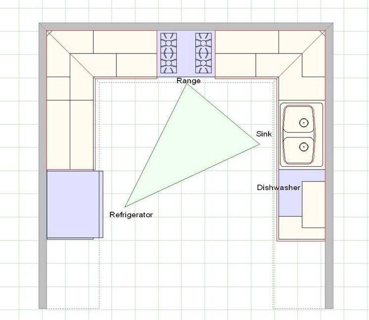 das richtige Arbeitsdreieck in einer U-förmigen Küche Küche - u förmige küche