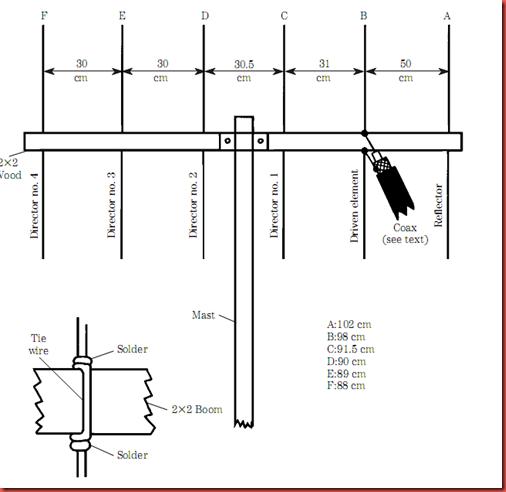 ham radio antenna design pdf