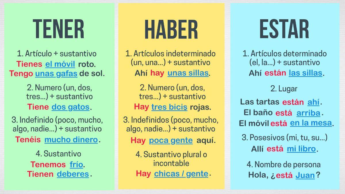 Diferencia Entre Los Verbos Haber Estar Y Tener Profedeele Verbo Haber Verbos En Espanol Español De Escuela Primaria