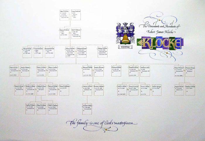 семейное дерево Klocke родовое дерево Tree Templates