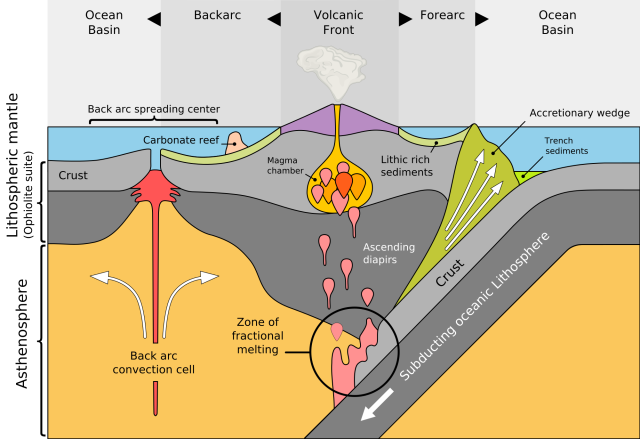 Subduction The Sinking Of Tectonic Plates Plate Tectonics Earth Science Lessons Earth Science