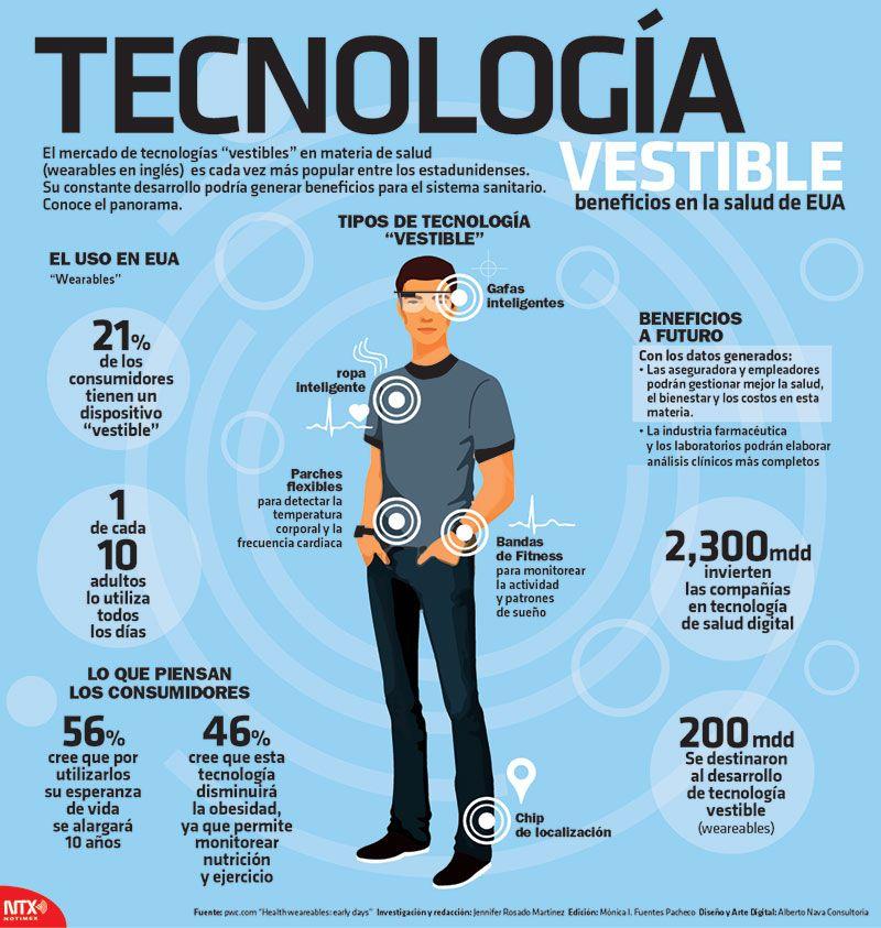 """El mercado de tecnologías """"vestibles"""" en materia de salud (wereables en inglés) es cada vez más popular entre los estadounidenses  #Infographic"""