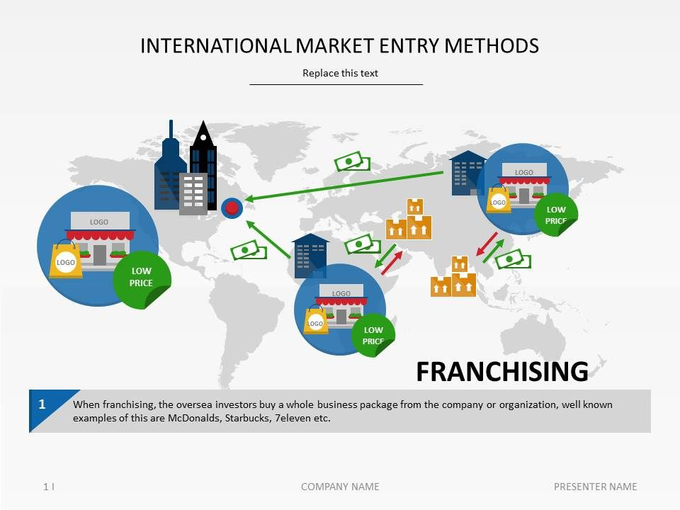 A slide on international market entry methods  #PowerPoint