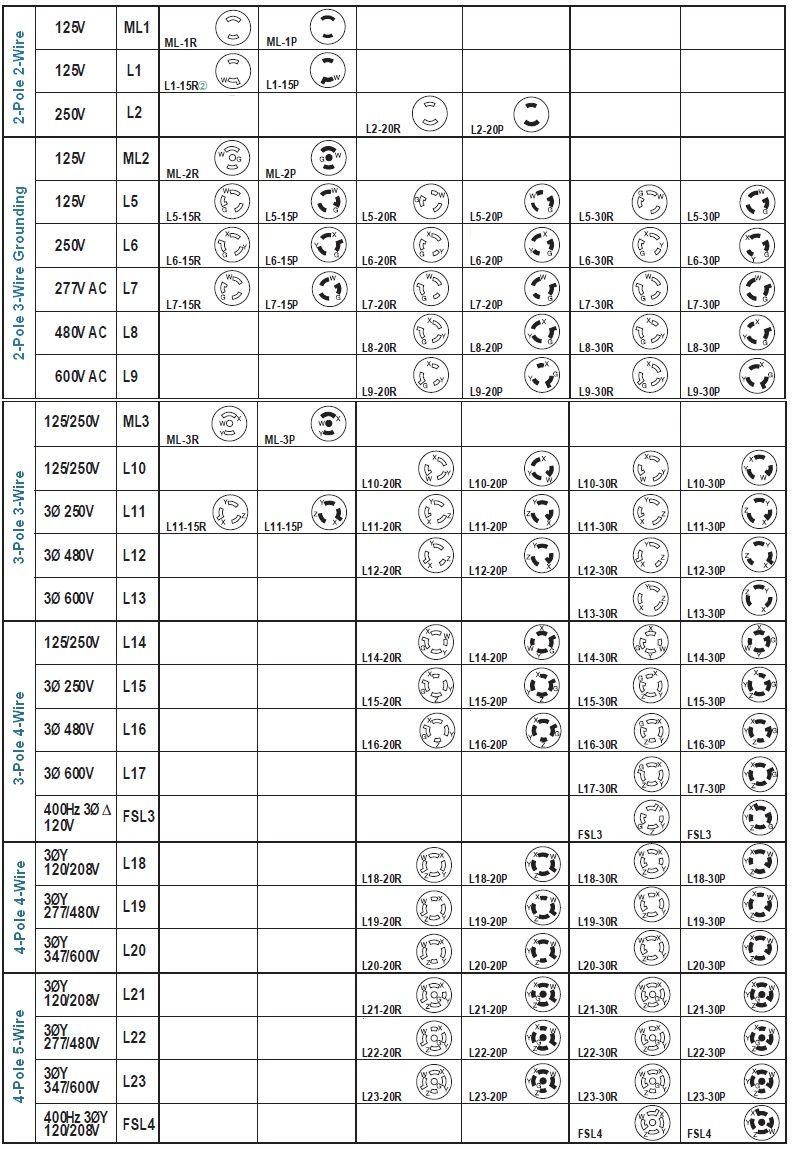 Nema Locking Configuration Chart Plugs Power Wire Chart