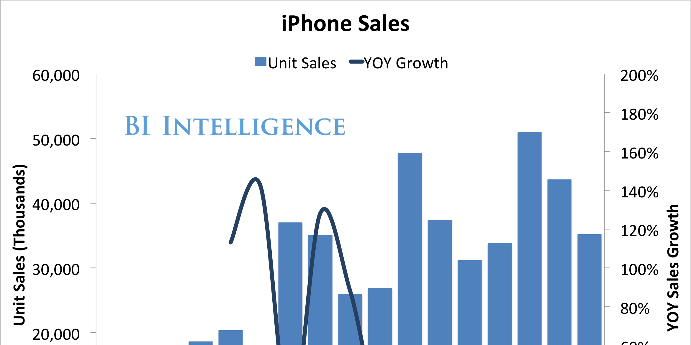 Chart Of The Day Iphone Sales Are Up But Its Growth Is Slowing Down Iphones For Sale Iphone Chart