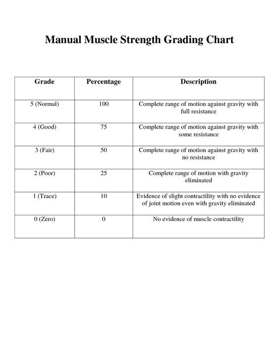 Manual Muscle Testing Chart Printable  Manual Muscle Strength