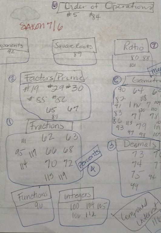 Using Saxon 7/6 as a Mastery Program? We're workin' on it!