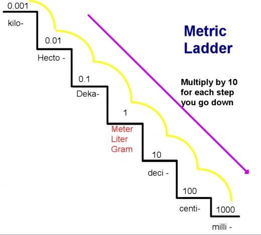 Converting Within The Metric System Using The Metric Staircase Metric System Converting Metric Units Math Measurement