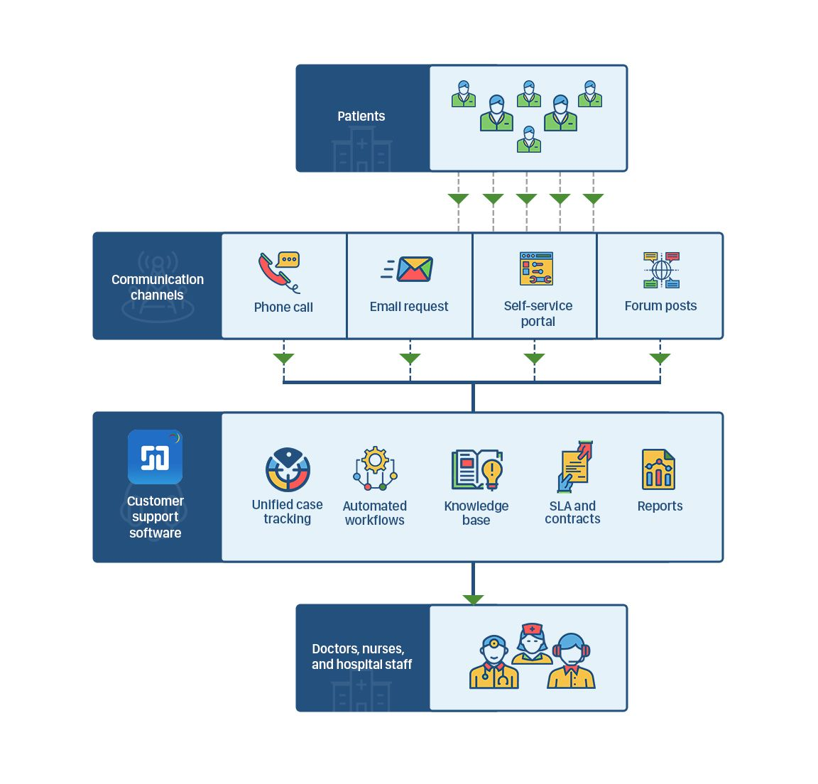 It Helpdesk Software For Healthcare Medical Industry Workflow Process Help Desk Change Management Future Trends