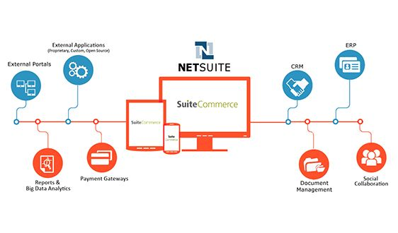 Netsuite - An Advanced Ecommerce Platform
