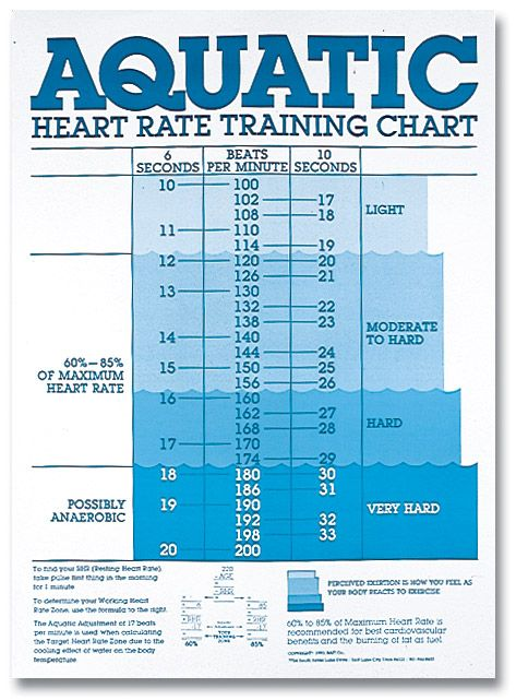 Aquatic Heart Rate Chart  Spri WcAtc  Fitness Health