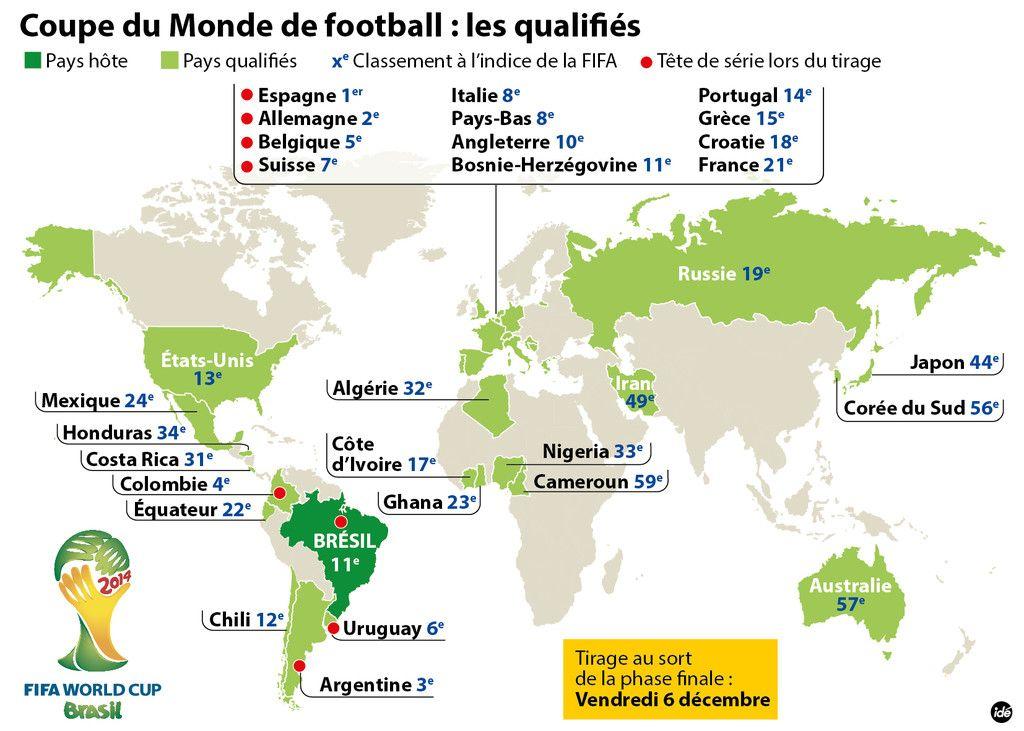 Mondial 2014 dans quel chapeau va tomber la France