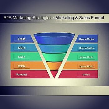 Marketing and sales funnel Source fourquadrant #B2B - marketing strategy
