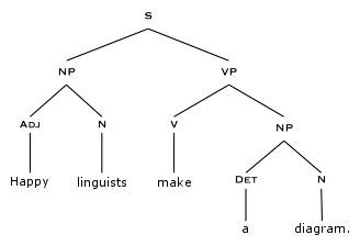 A walk in the words diagramming sentences the syntactic tree all a walk in the words diagramming sentences the syntactic tree all people should ccuart Images