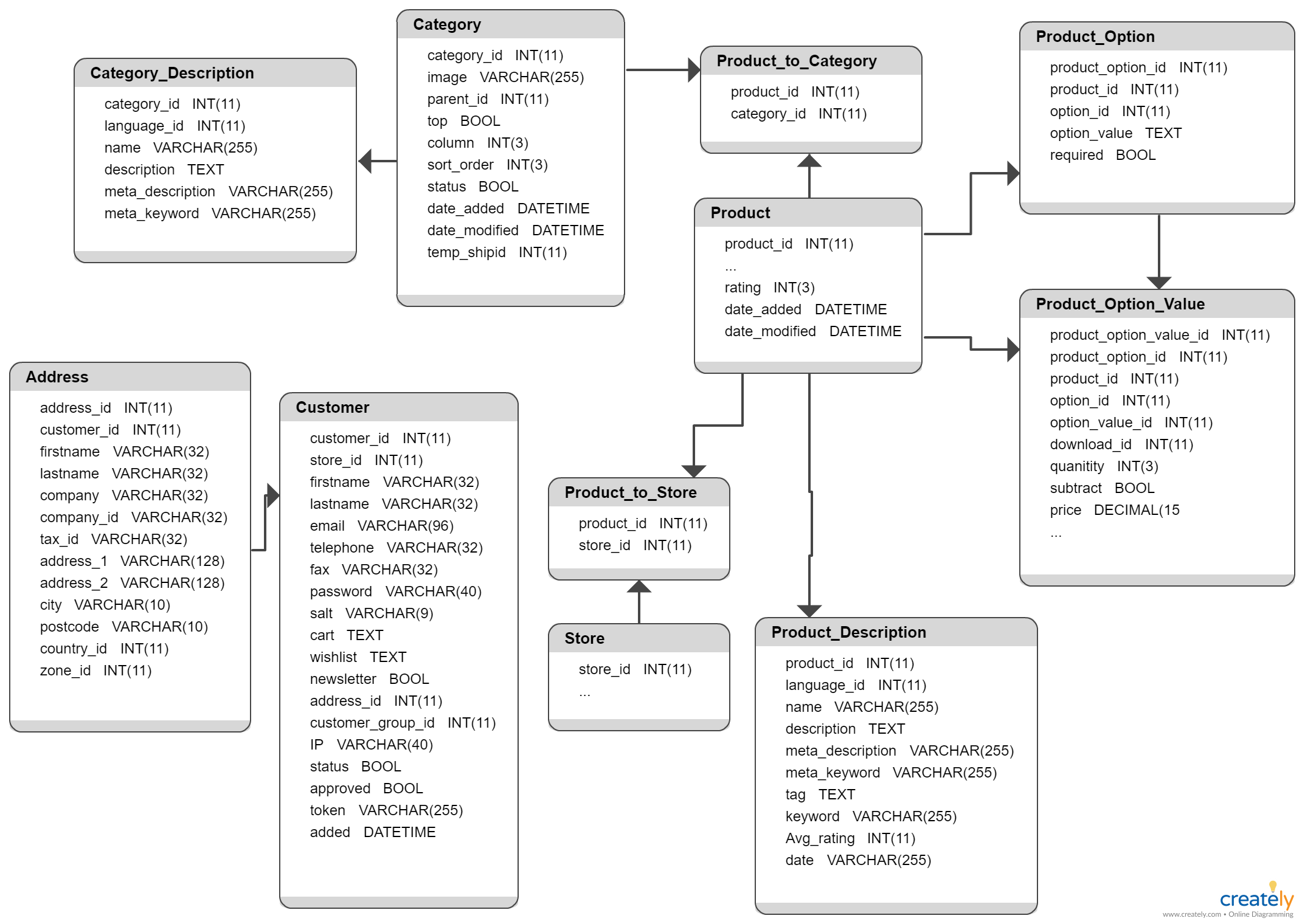 Opencart Database Schema You Can Edit This Template And