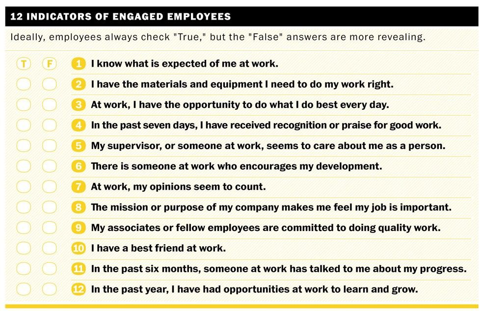 Employee Questions    Asking These Types Of Engagement
