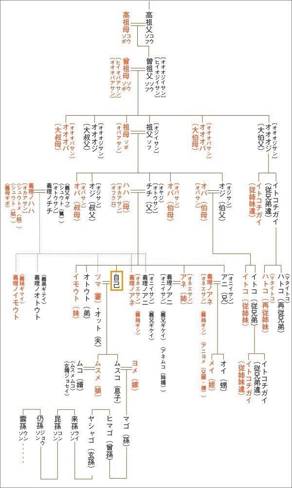 A Family Line 家系図 系図 雑学
