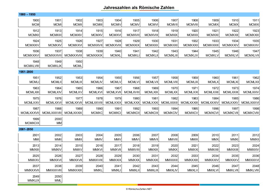 Romische Zahlen Als Jahreszahlen