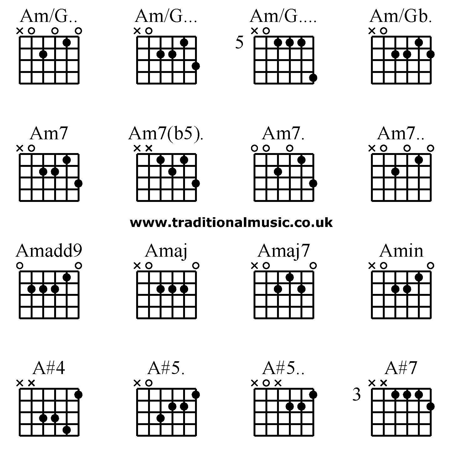 Guitar Chords On Guitar: Am/G. Am/G. Am/G. Am/Gb. Am7 Am7