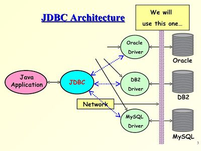 Configure a Ranger DB: MySQL/MariaDB