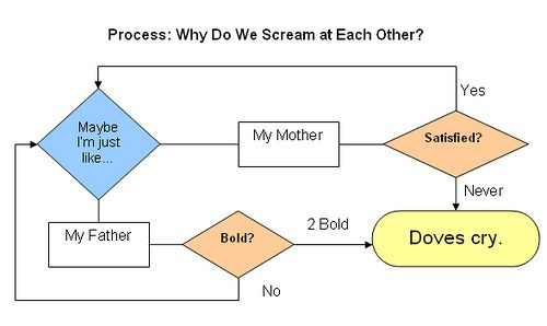 Doves Cry Flow Chart I Love Charts Funny Flow Charts Prince