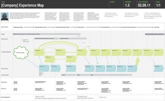 Final Service Blueprint for STAGE Service design, Ui ux and Design - fresh software blueprint sample