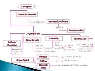 Mapa Conceptual La Empresa Y Su Clasificación Mapa