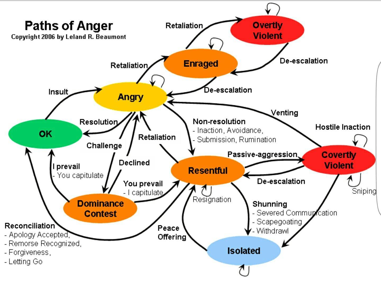 Pin By Manon Leroux On Medik Anger