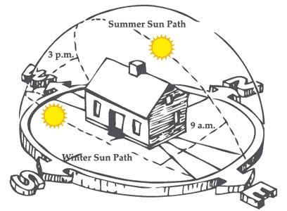 Calculating The Suns Path And Solar Array Orientation