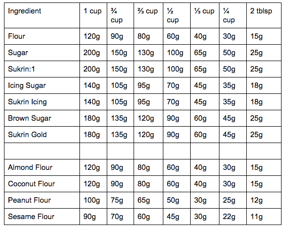 us cup conversion table baking cheat sheet pinterest