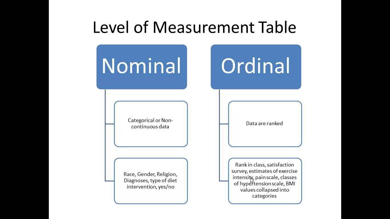 Intro To Stats Types Of Stats Variables Measurement Scales