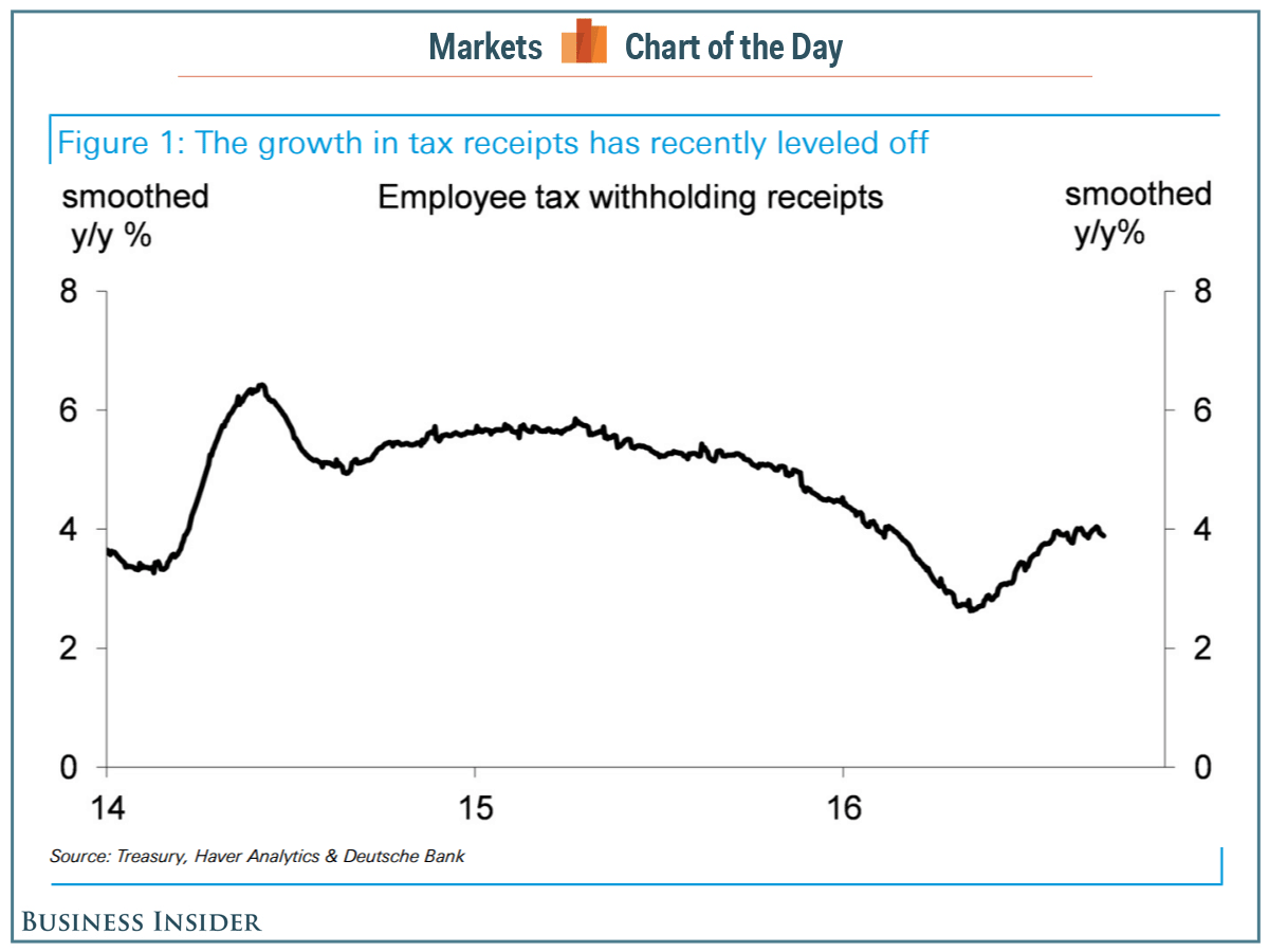 Pin By Travis On Current Events Tax Payroll Taxes Business Insider