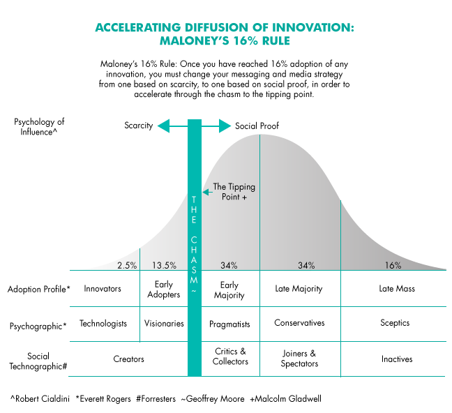 Applying Diffusion of Innovation Theory to Intervention Development