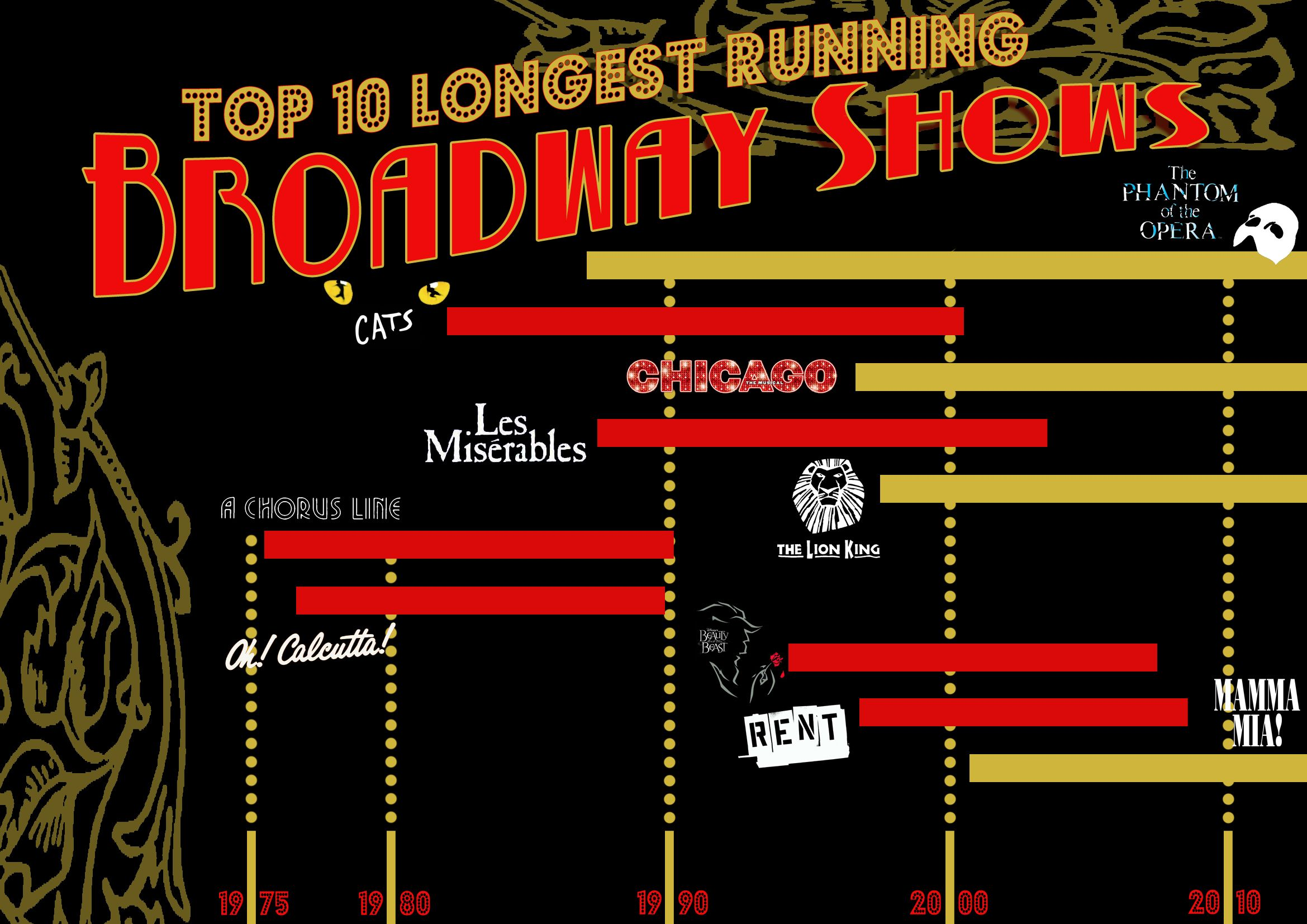 the list of the top ten longest running broadway shows in history is
