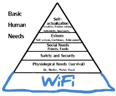 Modern Maslow piramis